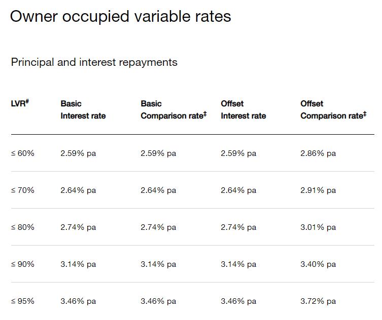 Home Loan LVR Interest Rates
